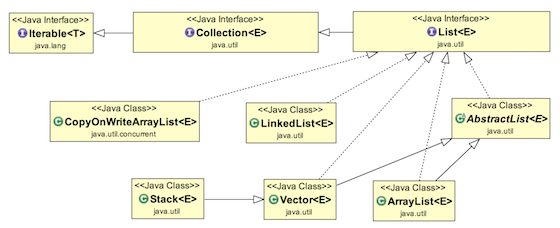 java list, java list example, java list tutorial, java list interface, java list class diagram