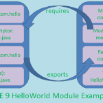 Java SE 9: Develop and Test Simple Module With CMD Prompt (Part-3)