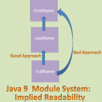 Java SE 9: Develop and Test Implied Readability Between Modules With IntelliJ IDE (Part-5)