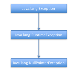java lang nullpointerexception, java nullpointerexception, nullpointerexception hierarchy