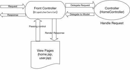 spring mvc example, spring mvc architecture