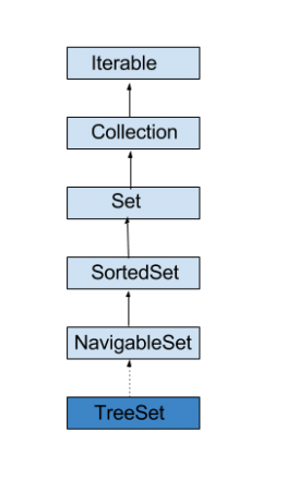 Java TreeSet, Java Sorted Set