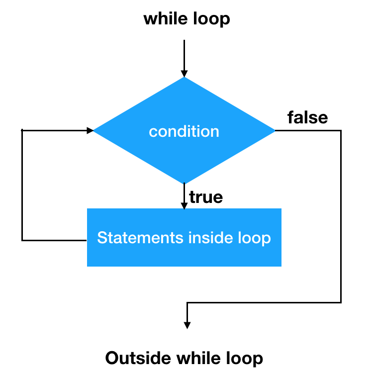 java while loop, while loop in java