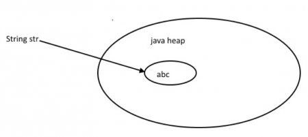 java create string object, java string new