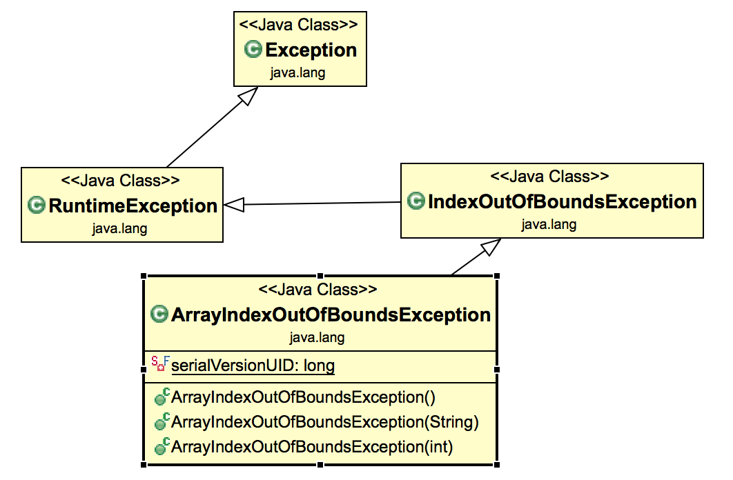 ArrayIndexOutOfBoundsException class diagram