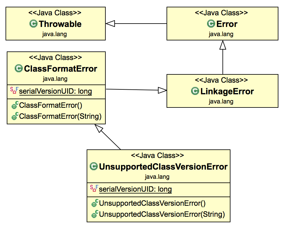 java UnsupportedClassVersionError class diagram