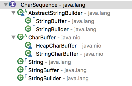 Java String contains() - JournalDev