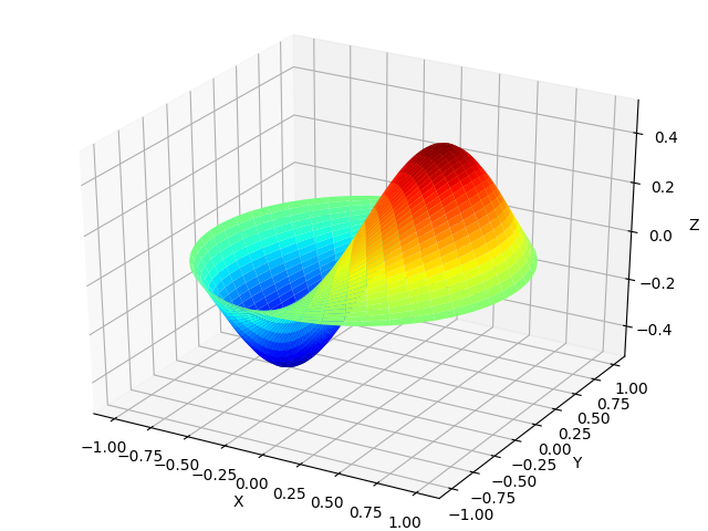 scipy bessel graph example