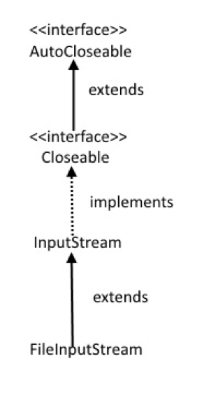 FileInputStream Class Hierarchy