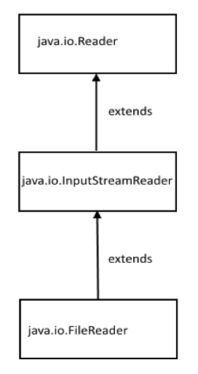 FileReader Java Class Hierarchy