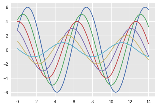 seaborn example setting style