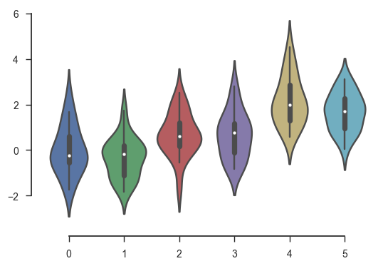 seaborn plot offspring axes