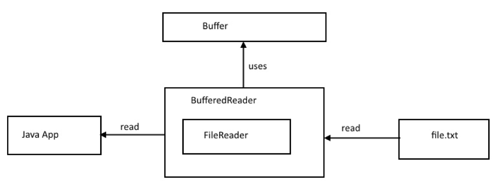 Java BufferedReader