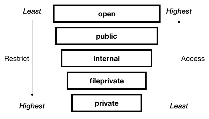 swift-access-control-flow