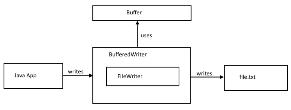 Java BufferedWriter