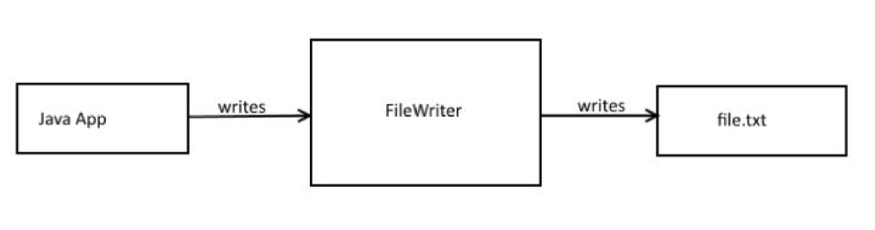 Java FileWriter
