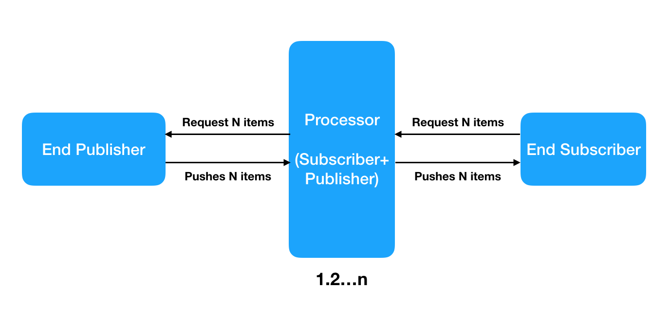 java 9 processor publisher subscriber