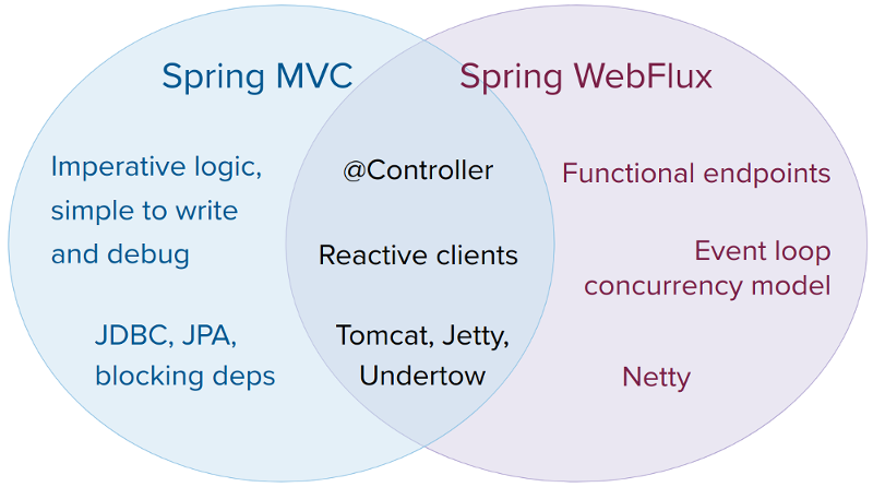 spring webflux and spring mvc