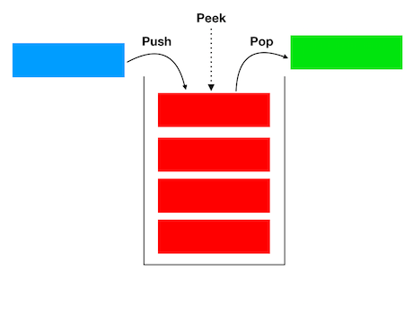 swift stack diagram