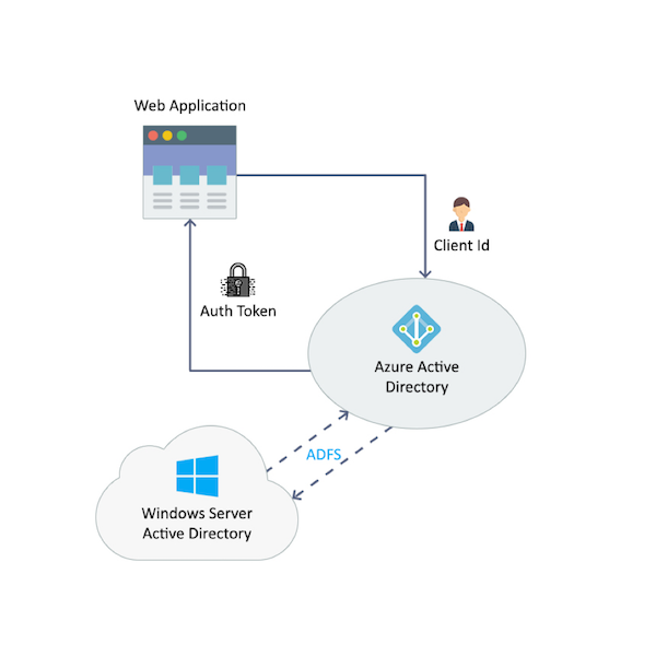 Azure AD SSO in Java Web Application, ADFS SSO