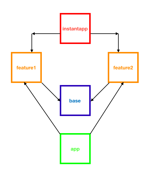 android instant app module dependencies