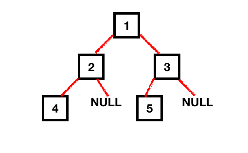 binary tree illustration