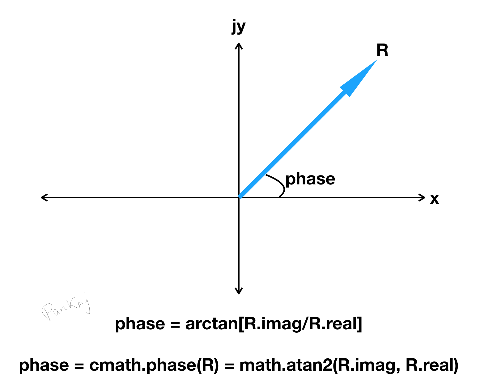 python complex number phase