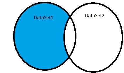 SQL Except diagram