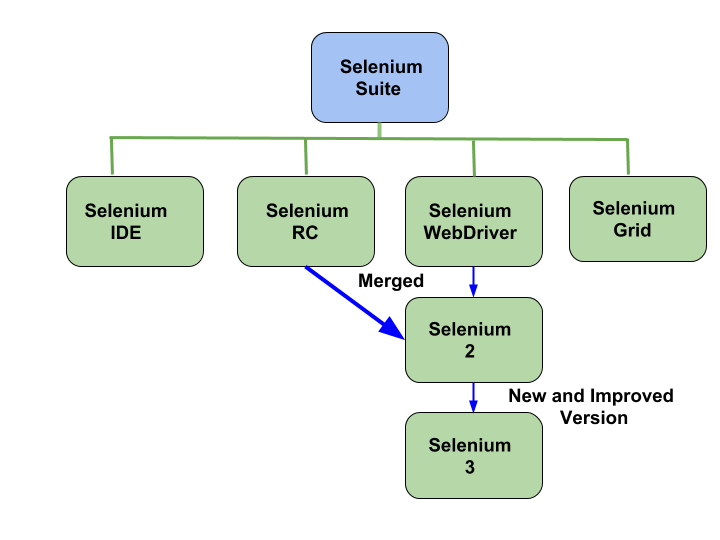 What is Selenium? Introduction to Selenium