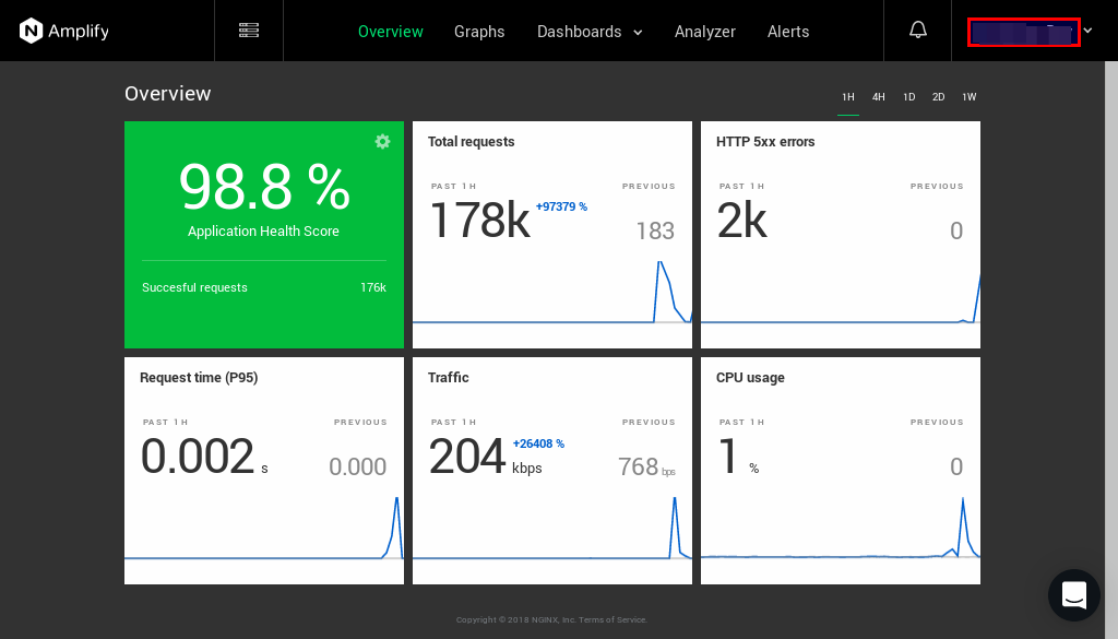 NGINX Amplify Dashboard