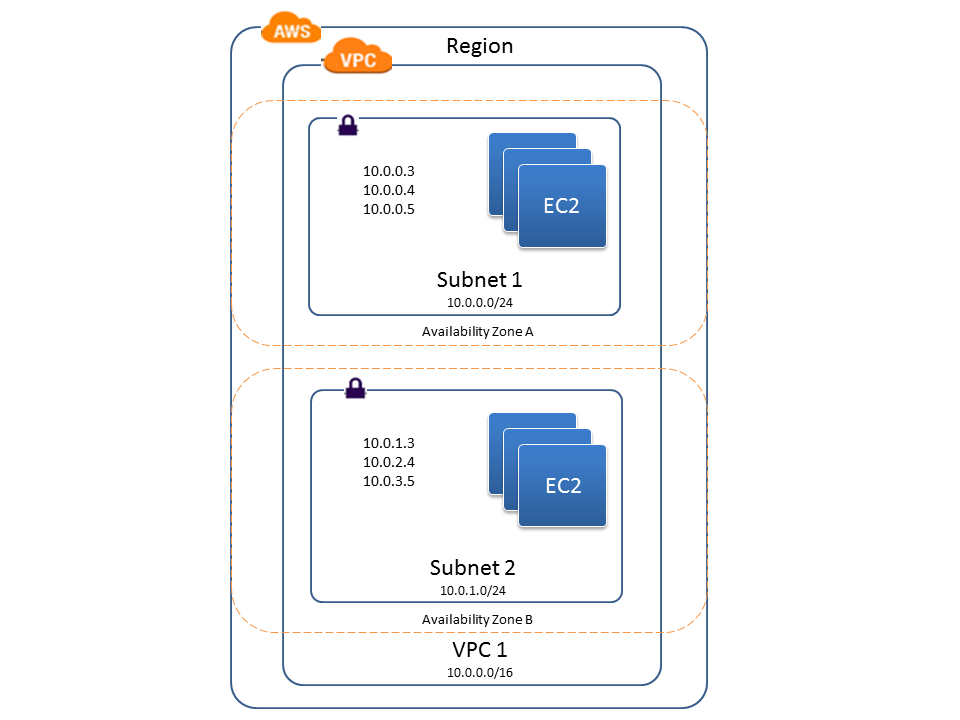 Architecture Virtual Private Cloud
