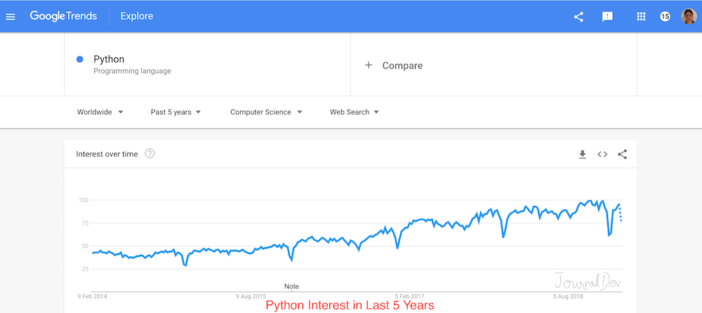 Python Interest Over Time