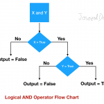 Python Logical Operators And Flow Chart