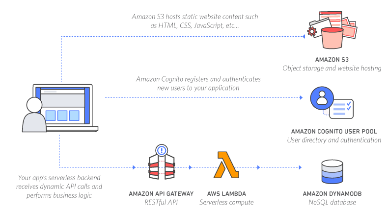 Amazon Api Gateway Application
