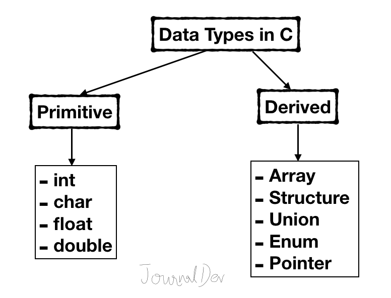 Data Types and Modifiers in C