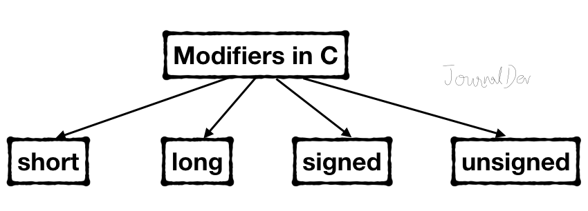 Modifiers In C