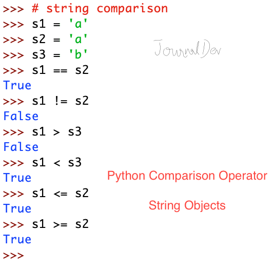 Python Comparison Operator String