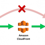 Request Flow Of Cloud Formation