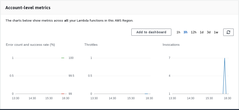 Lambda Account Metrices