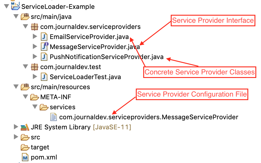 Java SPI Example Project Structure