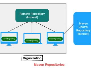 Maven Repositories