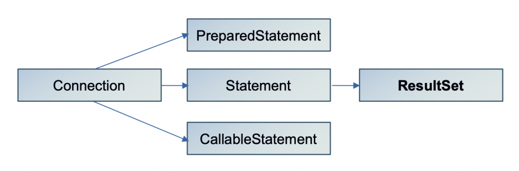 Java ResultSet Class Hierarchy