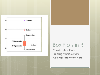 Box Plots In R
