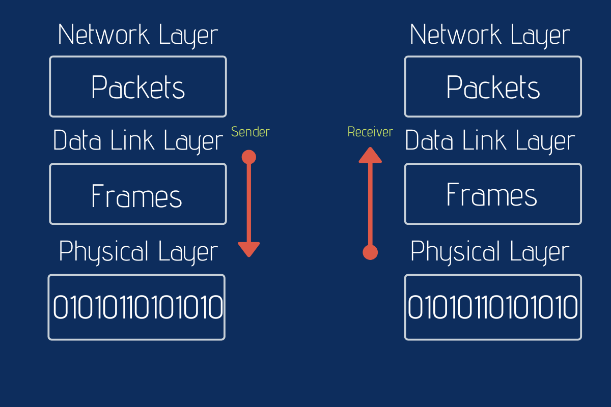 Data Transmission Data Link Layer