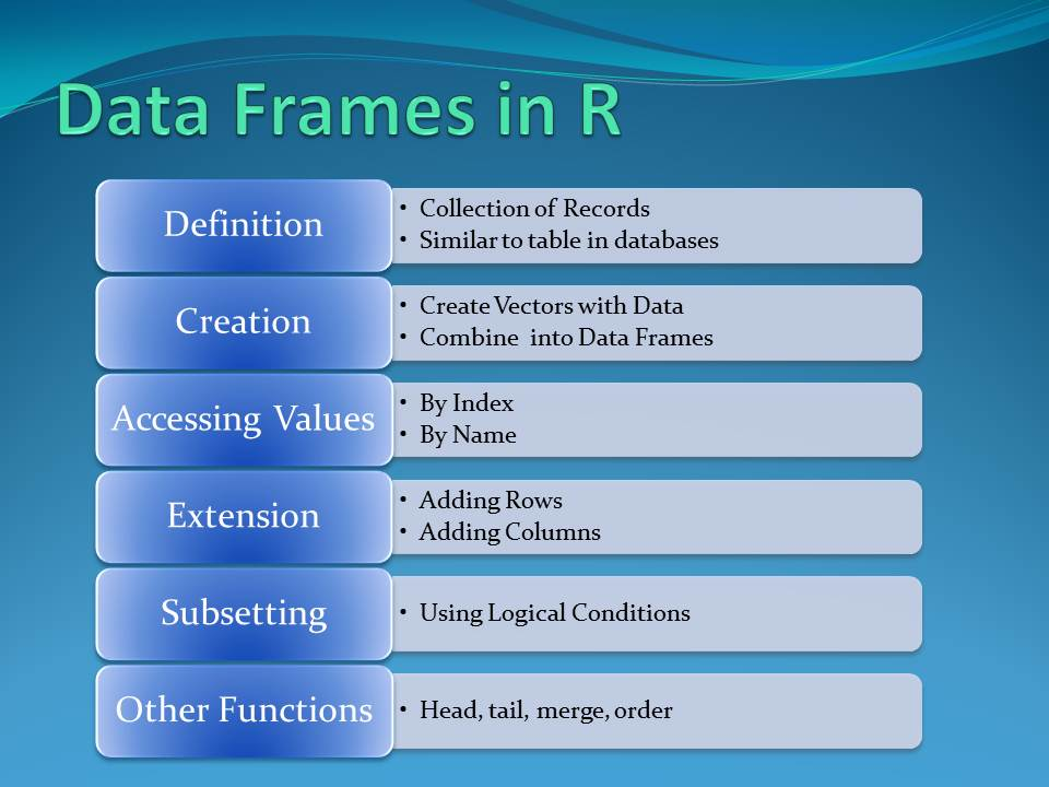 Data Frames In R