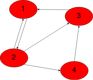 Basics of Graph Theory - Directed Graph