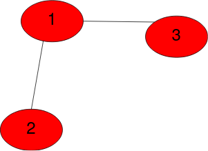 Basics of Graph Theory- Graphs