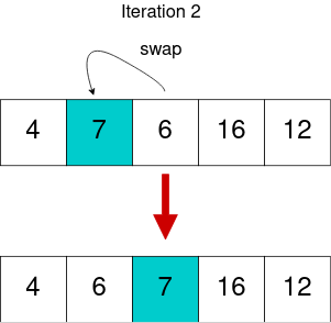 Selection Sort Iteration 2