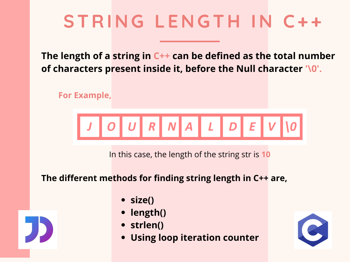 String Length In C