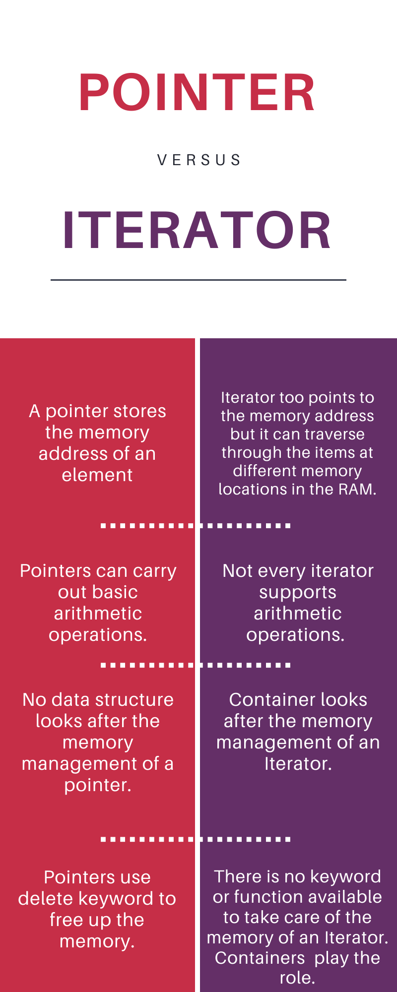 Iterator Vs Pointer